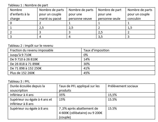 étapes du calcul du nombre de parts