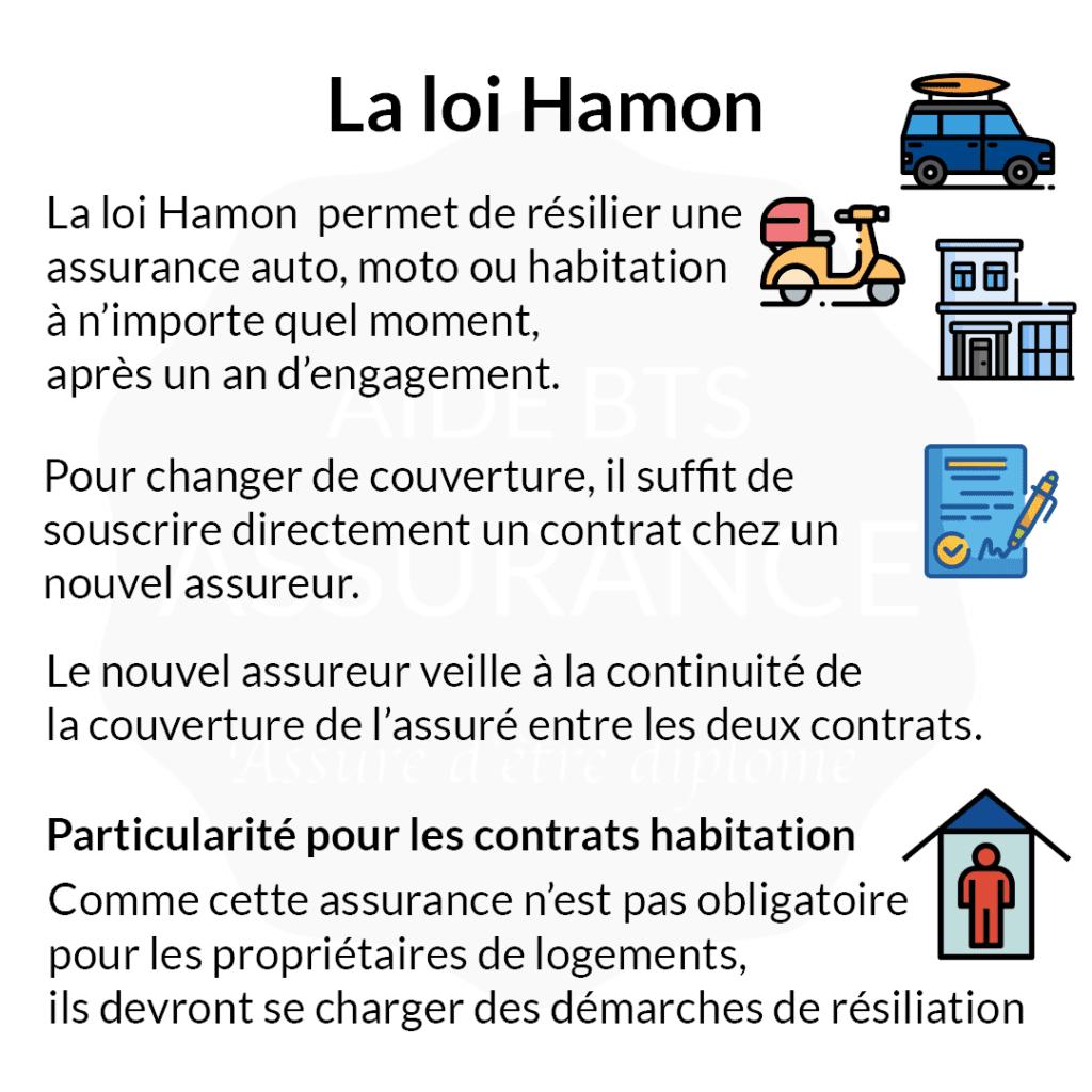 Résiliation loi hamon